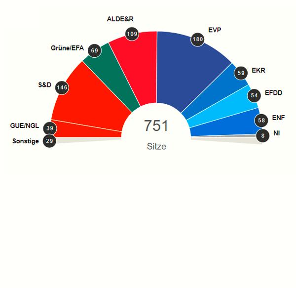 Eerste impressies na de Europese verkiezingen | ander europa